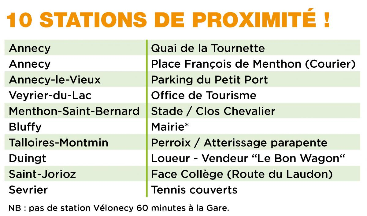 Liste stations Vélonecy 60 minutes